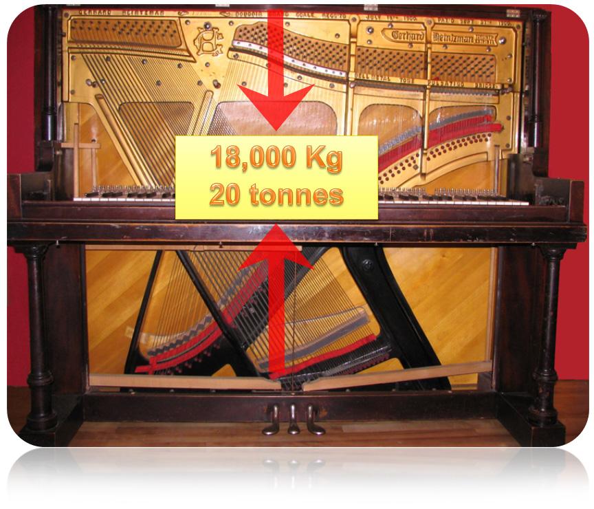 Le cadre en fonte du piano