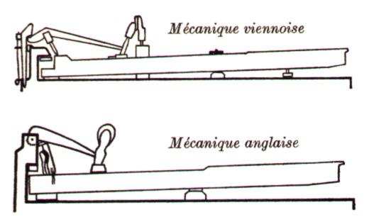 Mécaniques primitives du pianoforte